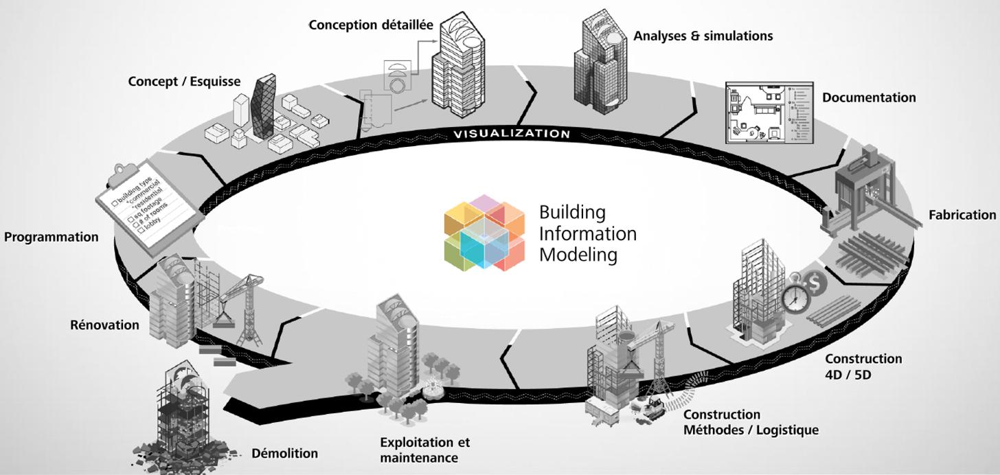 Schéma du BIM pour les entreprises de construction