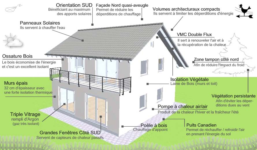 La maison bioclimatique est l 39 anvenir de la construction for Conceptions de la maison com
