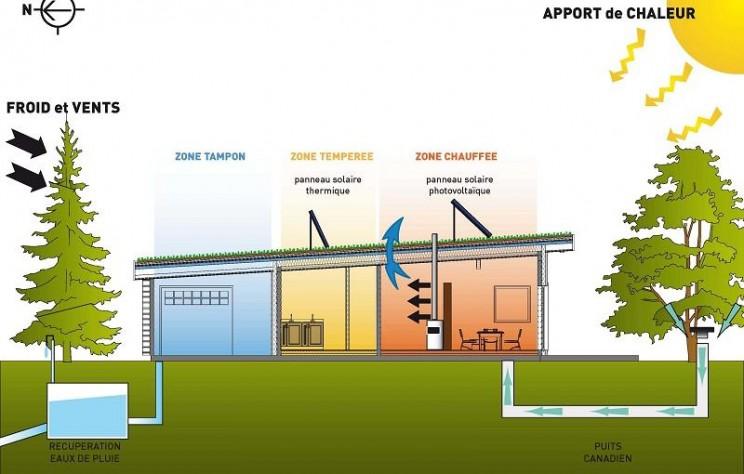 schéma simple d'une maison bioclimatique -source faireconstruiresamaison.net