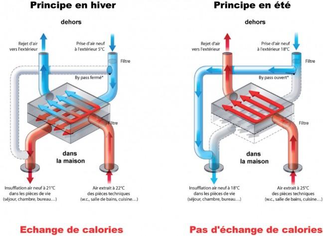 principe d'une VMC double flux - source blog.maisons-prestige.com